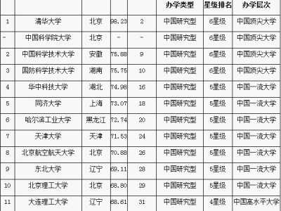 2015哩科大学排行 2015中国理工科大学排行榜